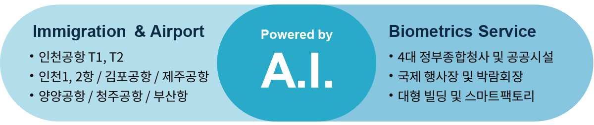 Powered by AI